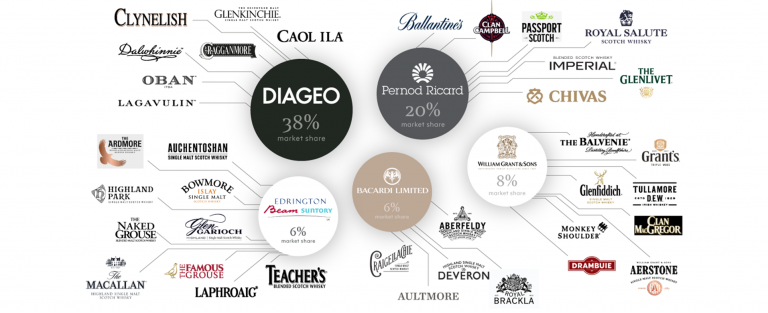 Diageo and the Drinks Conglomerates - Is it Good for the Industry?
